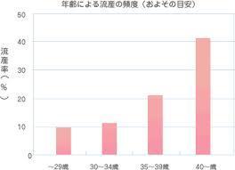 年齢と流産率.jpg