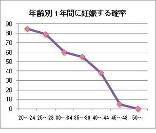 年齢妊娠率.jpg